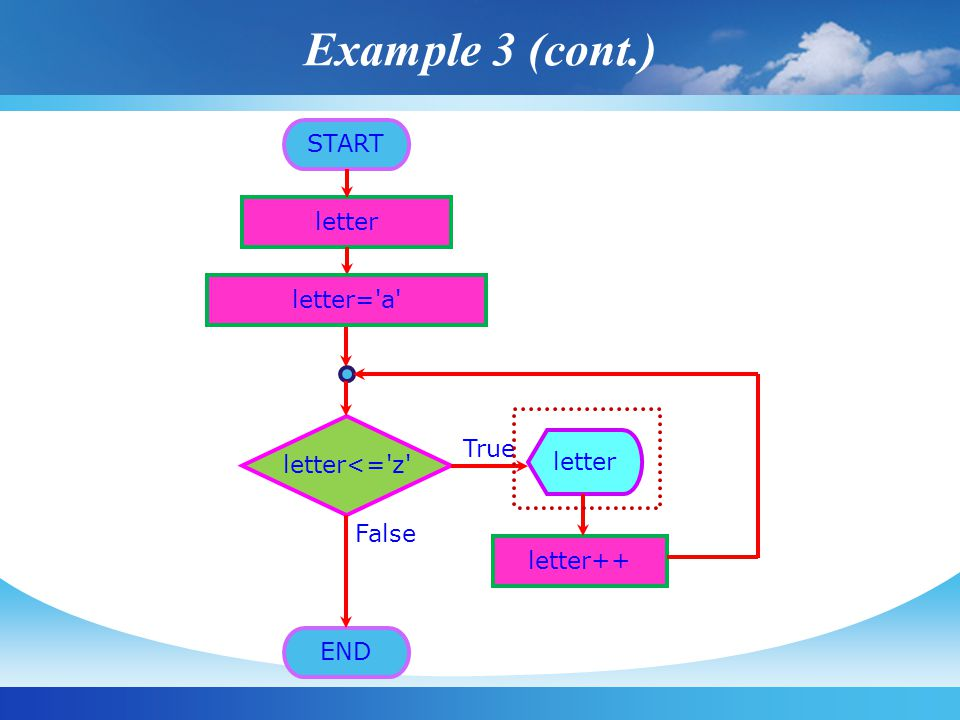 START letter letter<= z True False letter++ letter END letter= a Example 3 (cont.)