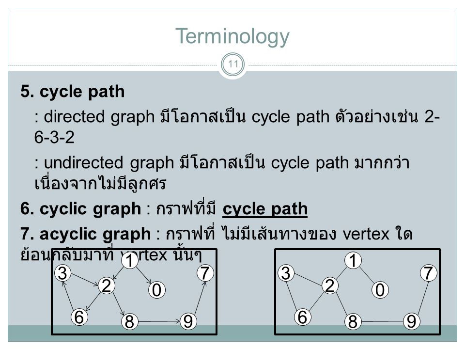 Terminology 11 5. cycle path : directed graph มีโอกาสเป็น cycle path ตัวอย่างเช่น 2- 6-3-2 : undirected graph มีโอกาสเป็น cycle path มากกว่า เนื่องจาก