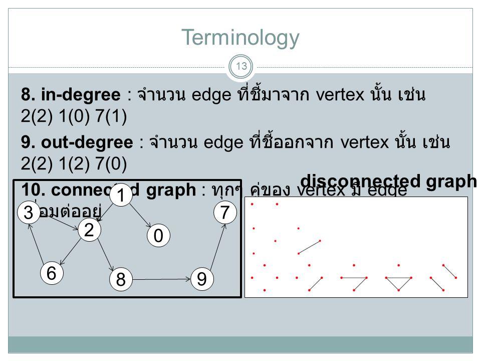 Terminology 13 8. in-degree : จำนวน edge ที่ชี้มาจาก vertex นั้น เช่น 2(2) 1(0) 7(1) 9. out-degree : จำนวน edge ที่ชี้ออกจาก vertex นั้น เช่น 2(2) 1(2
