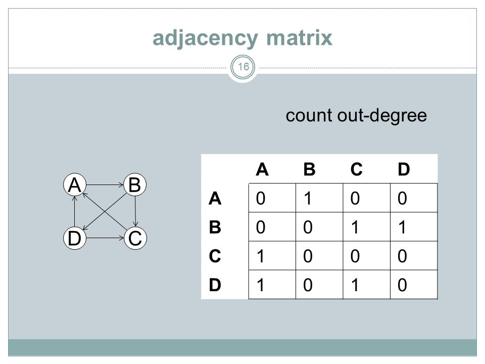 adjacency matrix 16 A DC B ABCD A0100 B0011 C1000 D1010 count out-degree