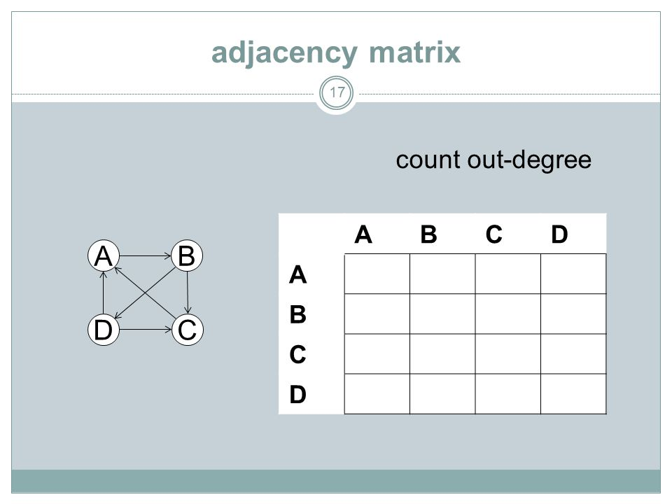 adjacency matrix 17 A DC B ABCD A B C D count out-degree
