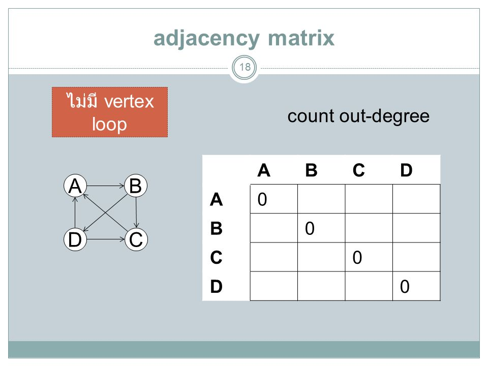 adjacency matrix 18 A DC B ABCD A0 B0 C0 D0 count out-degree ไม่มี vertex loop