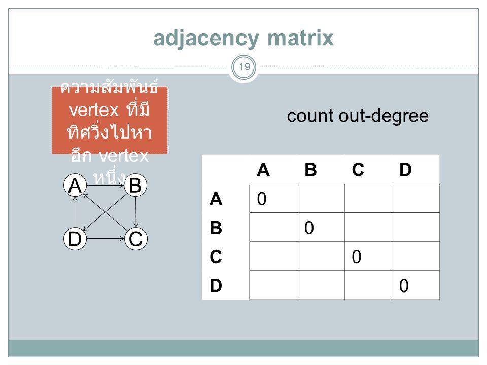adjacency matrix 19 A DC B ABCD A0100 B0011 C1000 D1010 count out-degree หา ความสัมพันธ์ vertex ที่มี ทิศวิ่งไปหา อีก vertex หนึ่ง