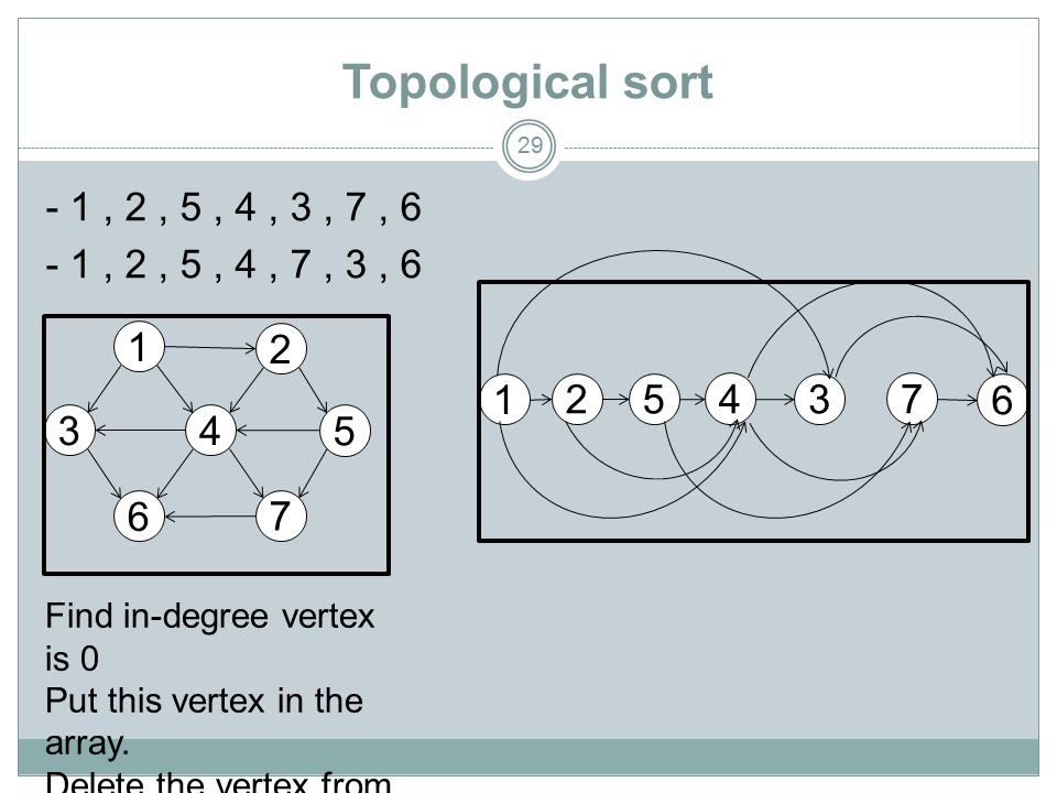 Topological sort 29 - 1, 2, 5, 4, 3, 7, 6 - 1, 2, 5, 4, 7, 3, 6 2 4 5 6 7 3 1 Find in-degree vertex is 0 Put this vertex in the array.