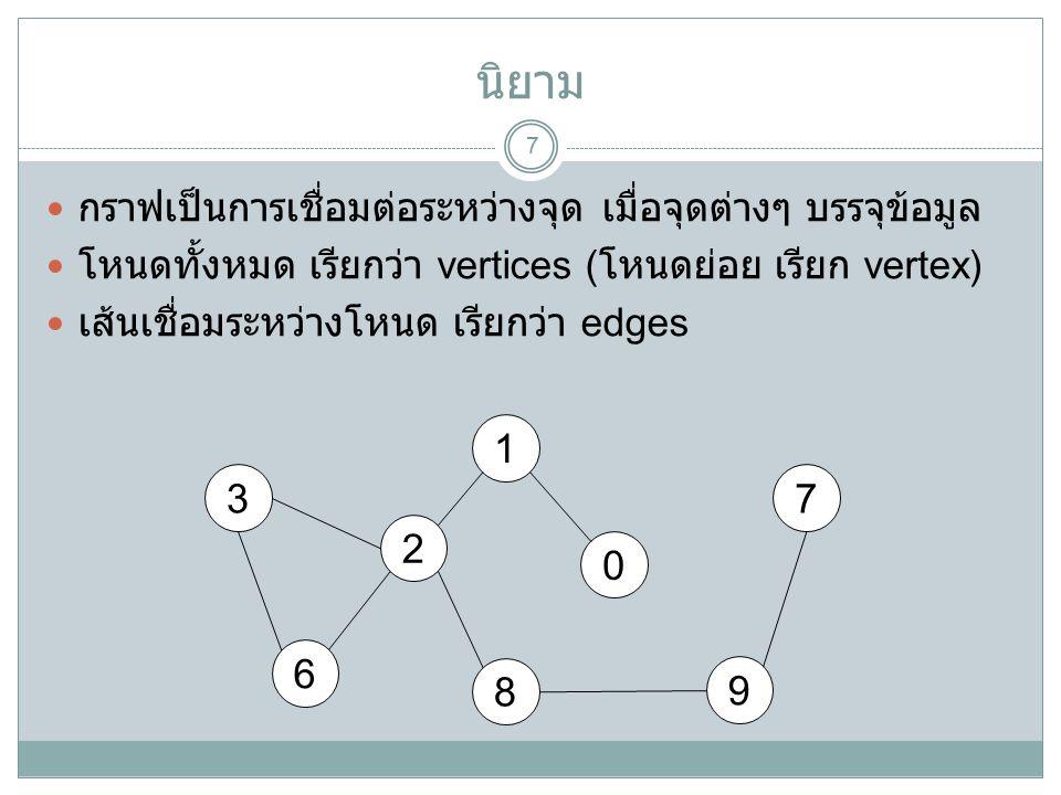 นิยาม 7 กราฟเป็นการเชื่อมต่อระหว่างจุด เมื่อจุดต่างๆ บรรจุข้อมูล โหนดทั้งหมด เรียกว่า vertices ( โหนดย่อย เรียก vertex) เส้นเชื่อมระหว่างโหนด เรียกว่า edges 1 2 0 9 6 8 37