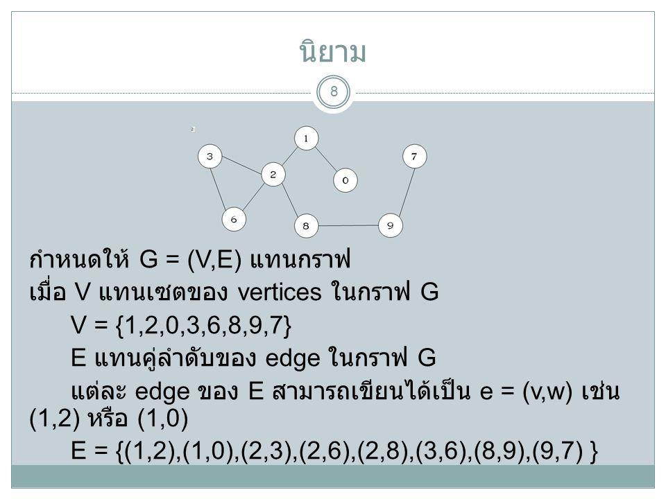 นิยาม 8 กำหนดให้ G = (V,E) แทนกราฟ เมื่อ V แทนเซตของ vertices ในกราฟ G V = {1,2,0,3,6,8,9,7} E แทนคู่ลำดับของ edge ในกราฟ G แต่ละ edge ของ E สามารถเขียนได้เป็น e = (v,w) เช่น (1,2) หรือ (1,0) E = {(1,2),(1,0),(2,3),(2,6),(2,8),(3,6),(8,9),(9,7) }