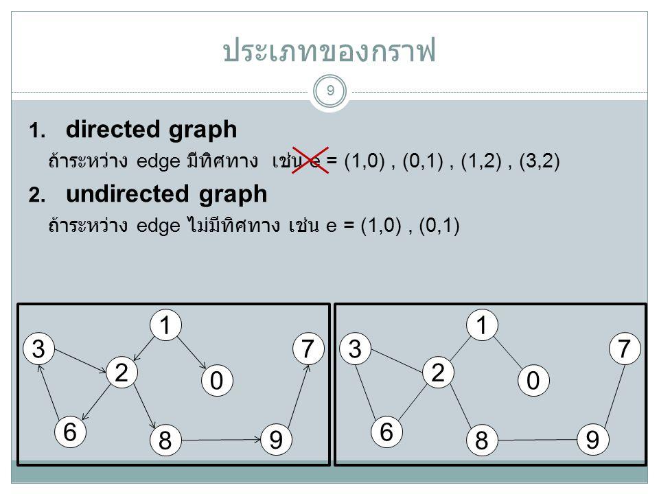 ประเภทของกราฟ 9  directed graph ถ้าระหว่าง edge มีทิศทาง เช่น e = (1,0), (0,1), (1,2), (3,2)  undirected graph ถ้าระหว่าง edge ไม่มีทิศทาง เช่น e = (1,0), (0,1) 1 2 0 9 6 8 37 1 2 0 9 6 8 37