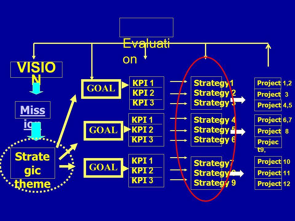 VISIO N KPI 1 KPI 2 KPI 3 KPI 1 KPI 2 KPI 3 KPI 1 KPI 2 KPI 3 Strategy1 Strategy 2 Strategy 3 Strategy 4 Strategy 5 Strategy 6 Strategy7 Strategy 8 St