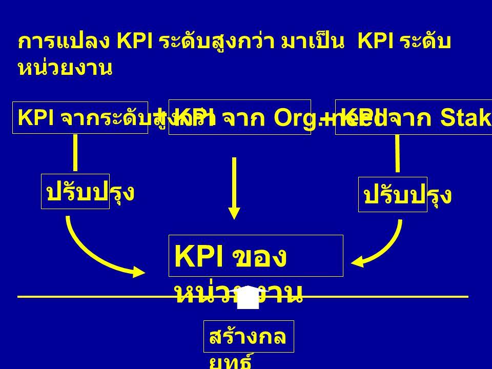 การแปลง KPI ระดับสูงกว่า มาเป็น KPI ระดับ หน่วยงาน KPI จากระดับสูงกว่า KPI จาก Org. needKPI จาก Stakeholder + + KPI ของ หน่วยงาน ปรับปรุง สร้างกล ยุทธ