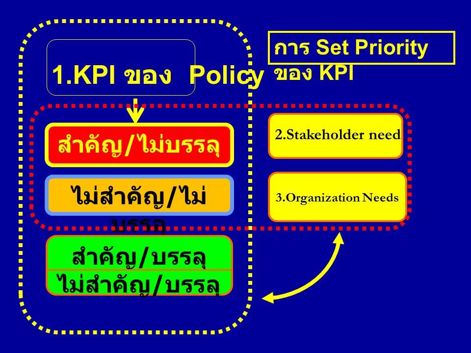 1.KPI ของ Policy 2.Stakeholder need สำคัญ / ไม่บรรลุ ไม่สำคัญ / ไม่ บรรลุ สำคัญ / บรรลุ ไม่สำคัญ / บรรลุ การ Set Priority ของ KPI 3.Organization Needs