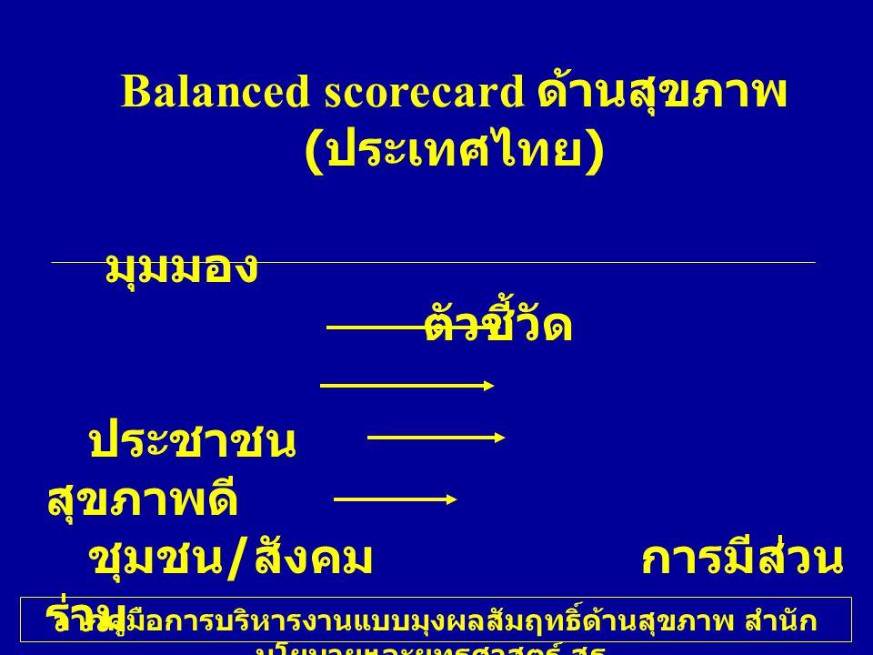 Balanced scorecard ด้านสุขภาพ ( ประเทศไทย ) มุมมอง ตัวชี้วัด ประชาชน สุขภาพดี ชุมชน / สังคม การมีส่วน ร่วม กระบวนการทำงาน การ บริหารจัดการ องค์กร การ