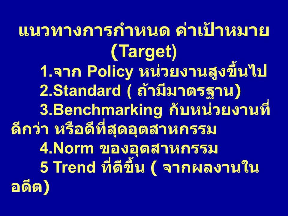 แนวทางการกำหนด ค่าเป้าหมาย (Target) 1. จาก Policy หน่วยงานสูงขึ้นไป 2.Standard ( ถ้ามีมาตรฐาน ) 3.Benchmarking กับหน่วยงานที่ ดีกว่า หรือดีที่สุดอุตสา
