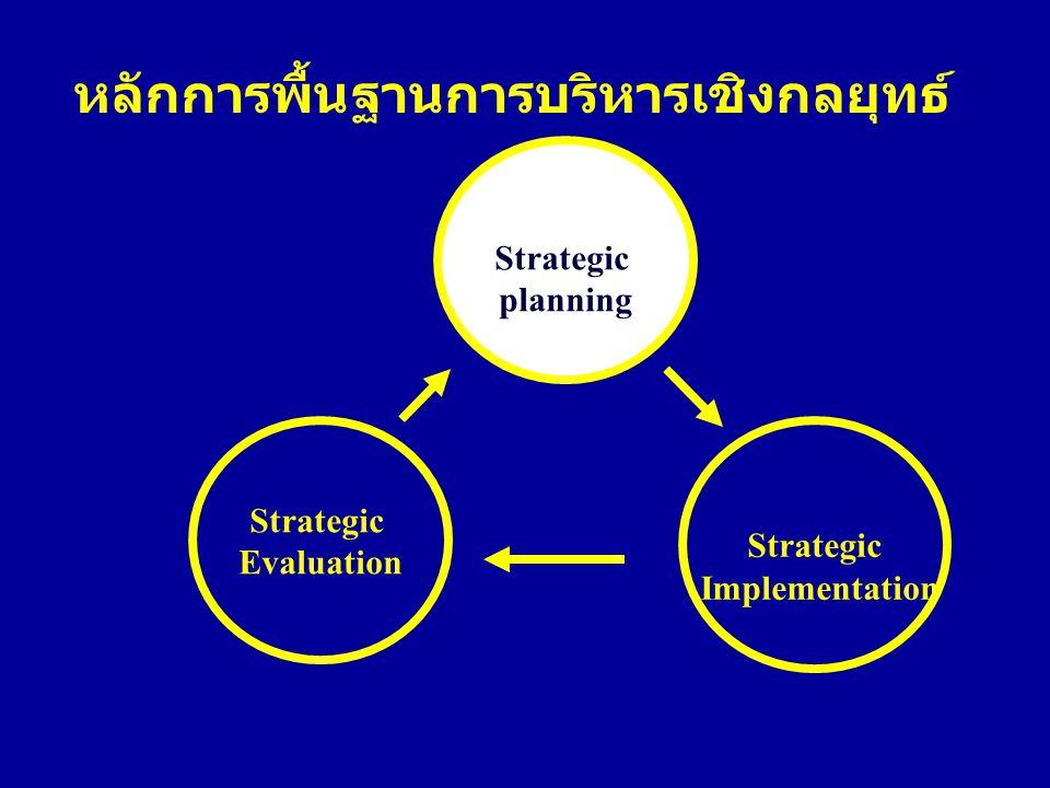 หลักการพื้นฐานการบริหารเชิงกลยุทธ์ Strategic Implementation Strategic Evaluation Strategic planning