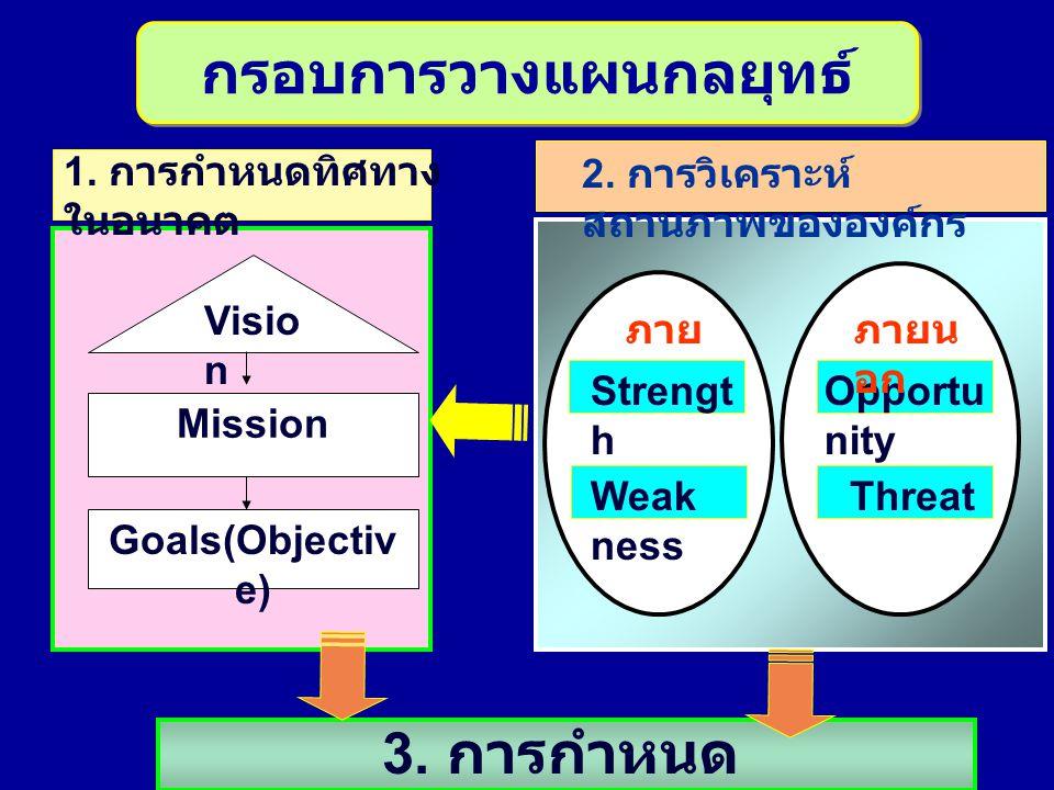 ภาย ใน Visio n Mission Goals(Objectiv e) Strengt h Weak ness Opportu nity Threat 2. การวิเคราะห์ สถานภาพขององค์กร 1. การกำหนดทิศทาง ในอนาคต 3. การกำหน
