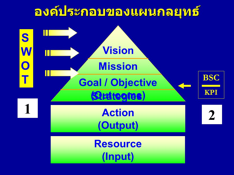 องค์ประกอบของแผนกลยุทธ์ SWOTSWOT Resource (Input) Action (Output) Strategies Goal / Objective (Out come) Mission Vision BSC KPI 1 2