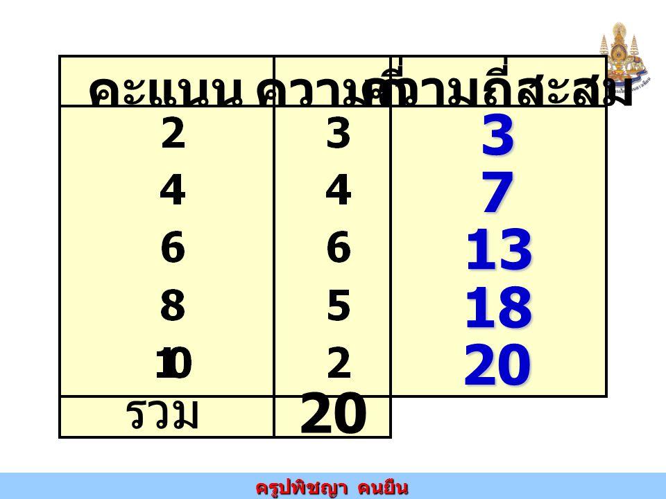 ครูปพิชญา คนยืน คะแนนความถี่ ความถี่สะสม รวม 20 3 7 13 18 20