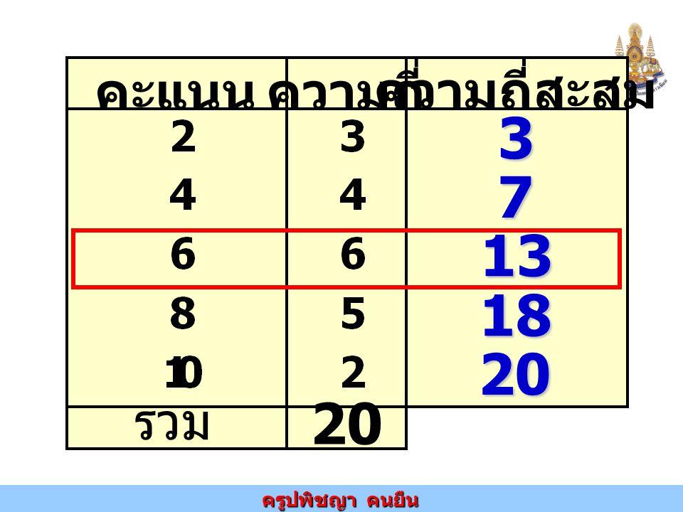 คะแนนความถี่ ความถี่สะสม รวม 20 3 7 13 18 20