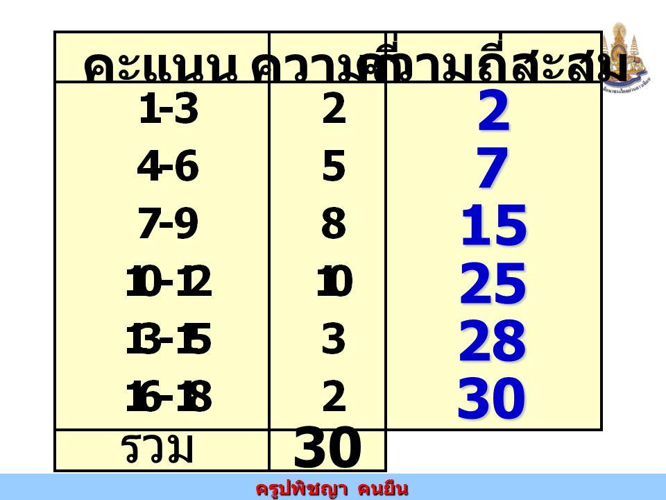 ครูปพิชญา คนยืน คะแนนความถี่ ความถี่สะสม รวม 30 2 7 15 25 28 30