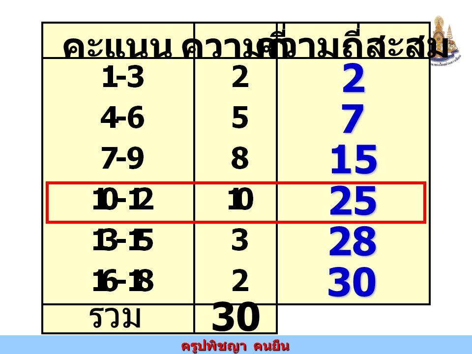 คะแนนความถี่ ความถี่สะสม รวม 30 2 7 15 25 28 30