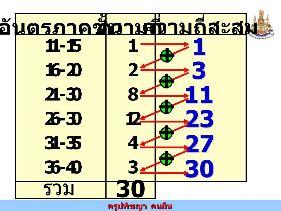 ครูปพิชญา คนยืน อันตรภาคชั้นความถี่ ความถี่สะสม รวม 30 1 3 11 + + +23 +27 +30