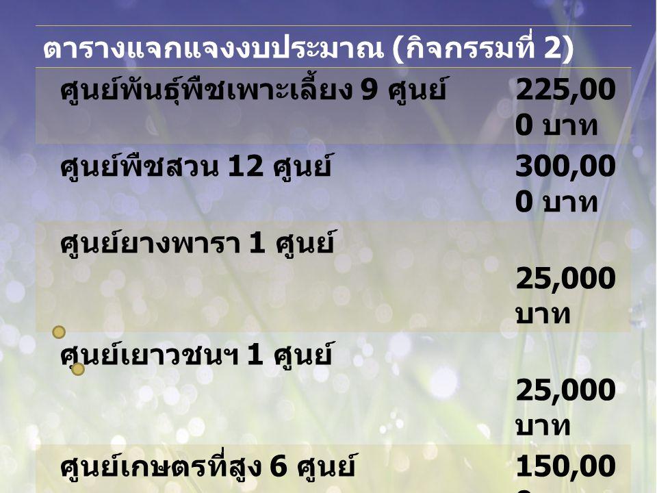 ตารางแจกแจงงบประมาณ ( กิจกรรมที่ 2) ศูนย์พันธุ์พืชเพาะเลี้ยง 9 ศูนย์ 225,00 0 บาท ศูนย์พืชสวน 12 ศูนย์ 300,00 0 บาท ศูนย์ยางพารา 1 ศูนย์ 25,000 บาท ศูนย์เยาวชนฯ 1 ศูนย์ 25,000 บาท ศูนย์เกษตรที่สูง 6 ศูนย์ 150,00 0 บาท ศูนย์ส่งเสริมวิศวกรรมเกษตรศูนย์ๆ ละ 25,000 บาท (3 ศูนย์ ) ศูนย์ฯ จ.