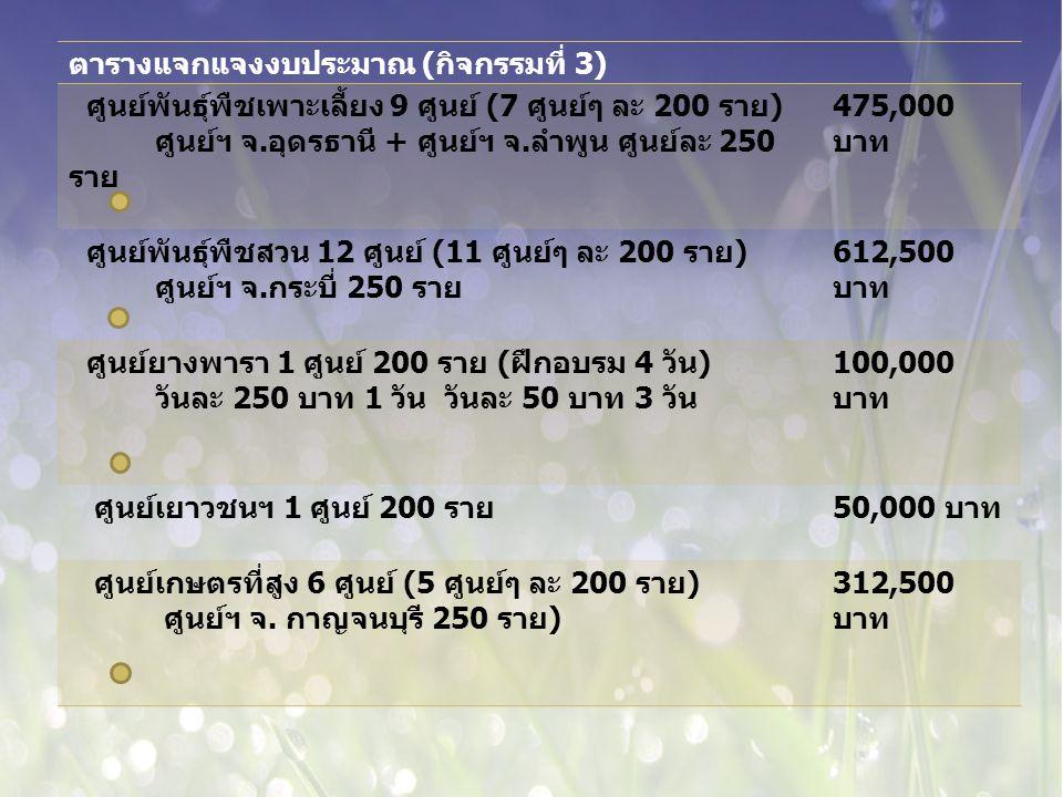 ตารางแจกแจงงบประมาณ ( กิจกรรมที่ 3) ศูนย์พันธุ์พืชเพาะเลี้ยง 9 ศูนย์ (7 ศูนย์ๆ ละ 200 ราย ) ศูนย์ฯ จ.