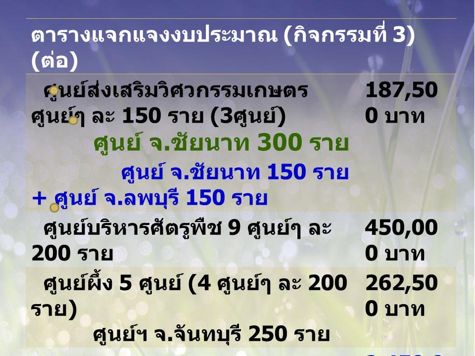 ตารางแจกแจงงบประมาณ ( กิจกรรมที่ 3) ( ต่อ ) ศูนย์ส่งเสริมวิศวกรรมเกษตร ศูนย์ๆ ละ 150 ราย (3 ศูนย์ ) ศูนย์ จ.
