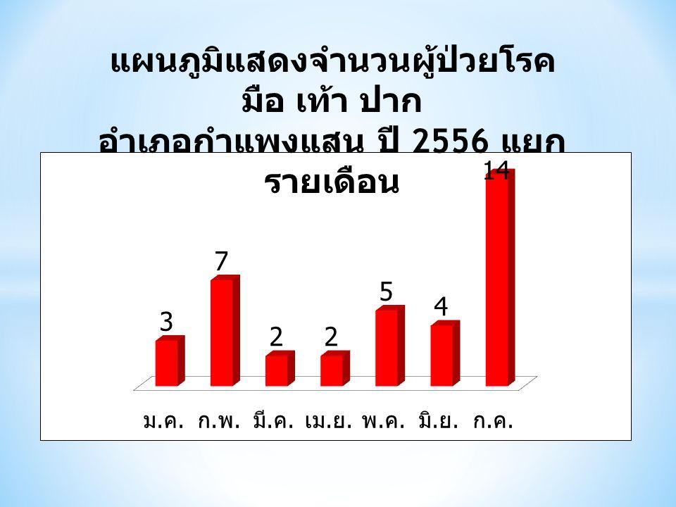 แผนภูมิแสดงจำนวนผู้ป่วยโรค มือ เท้า ปาก อำเภอกำแพงแสน ปี 2556 แยก รายเดือน