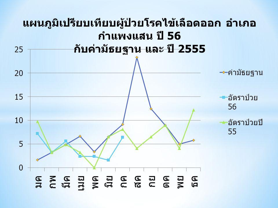 แผนภูมิเปรียบเทียบผู้ป่วยโรคไข้เลือดออก อำเภอ กำแพงแสน ปี 56 กับค่ามัธยฐาน และ ปี 2555