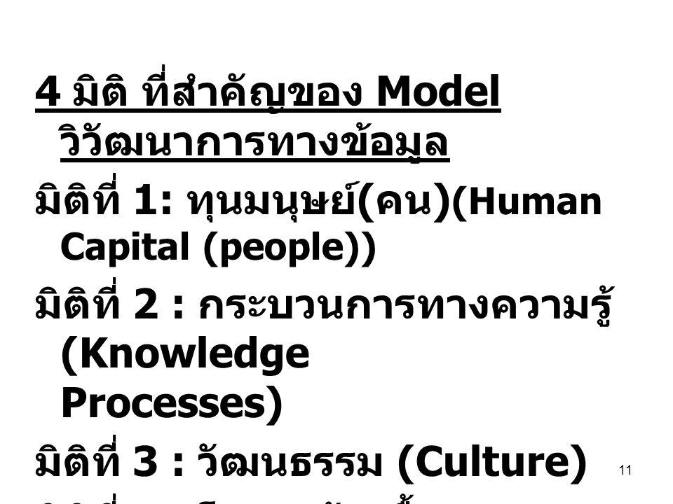11 4 มิติ ที่สำคัญของ Model วิวัฒนาการทางข้อมูล มิติที่ 1: ทุนมนุษย์ ( คน ) (Human Capital (people)) มิติที่ 2 : กระบวนการทางความรู้ (Knowledge Proces