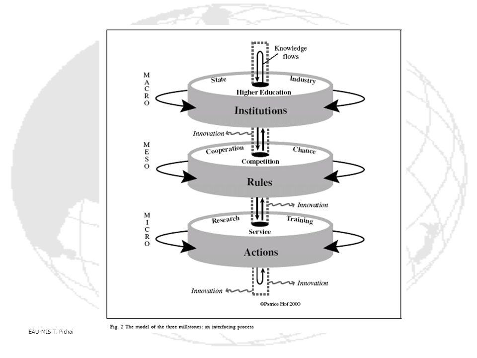 ระเบียบวิธีการศาสตร์ ศึกษา วิเคราะห์ สังเคราะห์ ENTITY อย่างไร ตัวอย่างศึกษา Entities คน สรรพสิ่ง สิ่งแวดล้อมที่มีอยู่ เป็นอยู่ Existing 1.มองโครงสร้าง หน้าที่ Entity : Cohesion/Physical, Covariance/Logical 2.อธิบายนิยาม ข้อเท็จจริง ของข้อมูล(META DATA)ที่เป็นมาตรฐาน FILE RECORD Directory: Naming, Coding 3.การอธิบาย FIELD/ Data Elementt Attribute Representation Value 4.การประยุกต์ใช้และพัฒนา ICT Character, Bytes, Bits, Electronic: On, Off, HW/SW Worked 1.มองโครงสร้าง หน้าที่ Entity : Cohesion/Physical, Covariance/Logical 2.สะท้อนให้เห็นความจริง(Physical) และ Logical ของ สถานภาพที่เป็นอยู่ ดิน(ของแข็ง) น้ำ(ของเหลว) ลม(ก๊าส) ไฟ(พลังงาน) SE ?