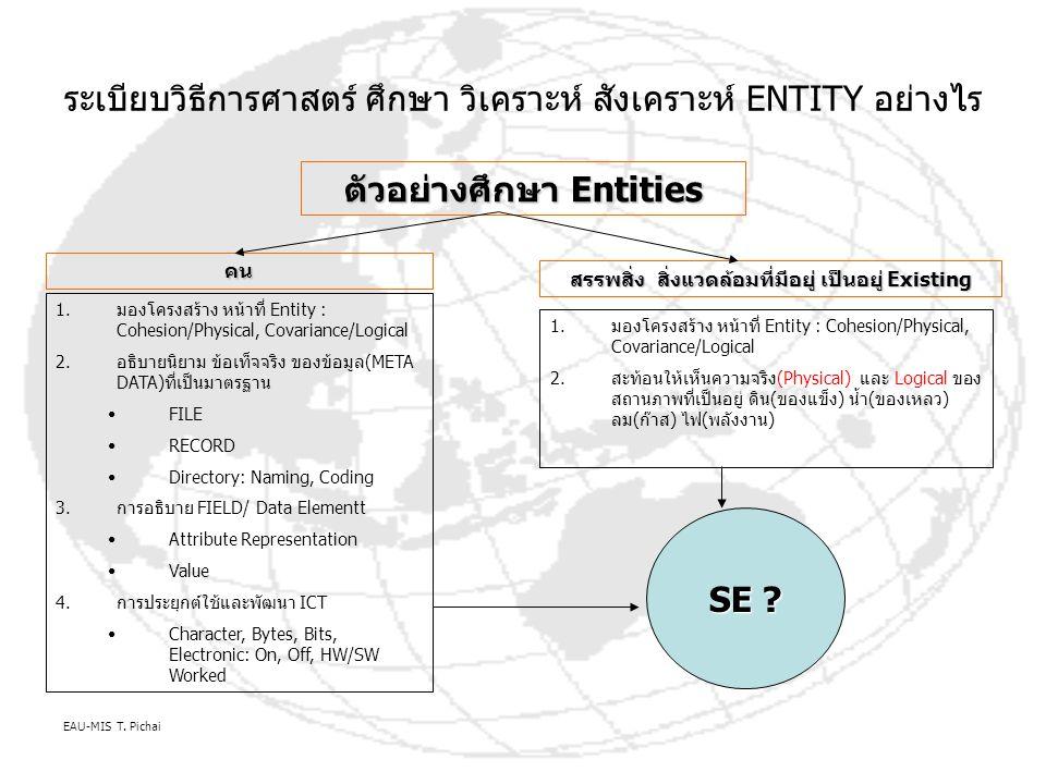 ระเบียบวิธีการศาสตร์ ศึกษา วิเคราะห์ สังเคราะห์ ENTITY อย่างไร ตัวอย่างศึกษา Entities คน สรรพสิ่ง สิ่งแวดล้อมที่มีอยู่ เป็นอยู่ Existing 1.มองโครงสร้าง หน้าที่ Entity : Cohesion/Physical, Covariance/Logical 2.อธิบายนิยาม ข้อเท็จจริง ของข้อมูล(META DATA)ที่เป็นมาตรฐาน FILE RECORD Directory: Naming, Coding 3.การอธิบาย FIELD/ Data Elementt Attribute Representation Value 4.การประยุกต์ใช้และพัฒนา ICT Character, Bytes, Bits, Electronic: On, Off, HW/SW Worked 1.มองโครงสร้าง หน้าที่ Entity : Cohesion/Physical, Covariance/Logical 2.สะท้อนให้เห็นความจริง(Physical) และ Logical ของ สถานภาพที่เป็นอยู่ ดิน(ของแข็ง) น้ำ(ของเหลว) ลม(ก๊าส) ไฟ(พลังงาน) SE