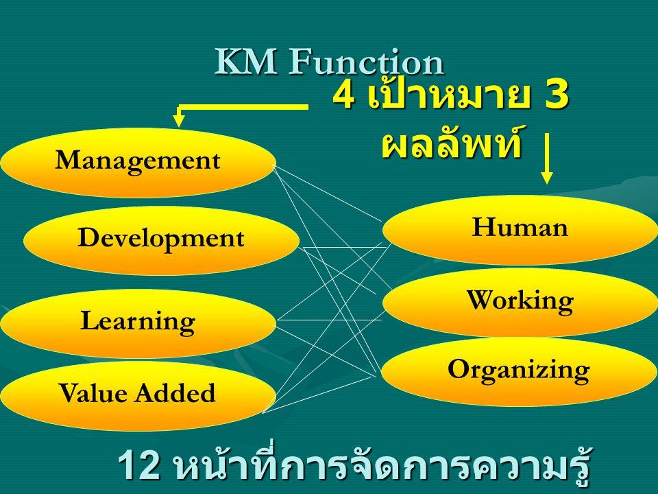 KM Function Development Working Learning Value Added Management Human Organizing 4 เป้าหมาย 3 ผลลัพท์ 12 หน้าที่การจัดการความรู้
