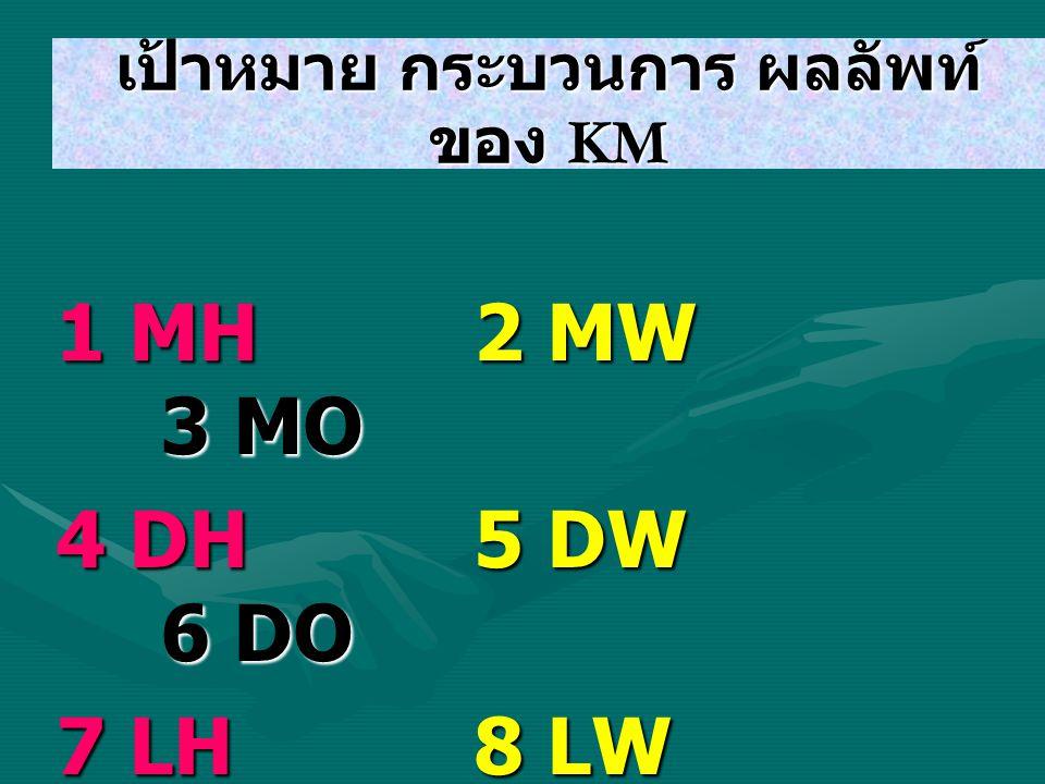 เป้าหมาย กระบวนการ ผลลัพท์ ของ KM 1 MH 2 MW 3 MO 4 DH 5 DW 6 DO 7 LH 8 LW 9 LO 10 V H 11 VW 12 VO