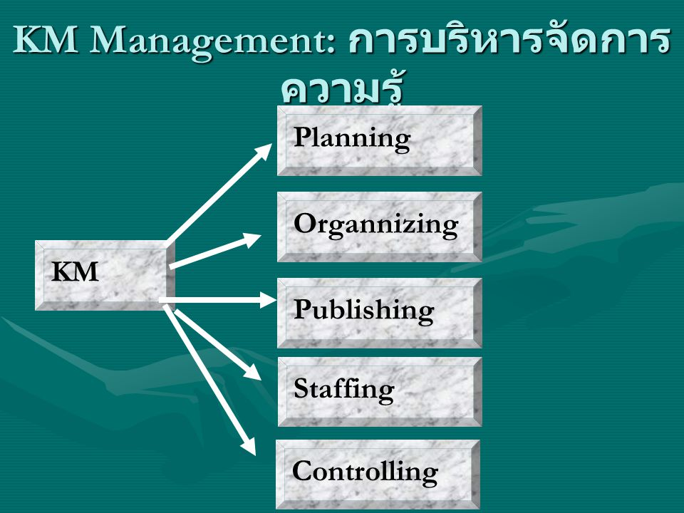 KM Management: การบริหารจัดการ ความรู้ KM Planning Organnizing Publishing Staffing Controlling