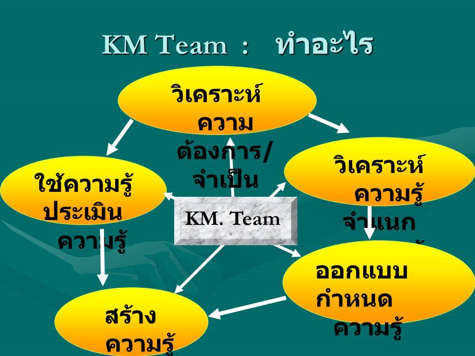 KM Team : ทำอะไร วิเคราะห์ ความ ต้องการ / จำเป็น วิเคราะห์ ความรู้ จำแนก ความรู้ ออกแบบ กำหนด ความรู้ สร้าง ความรู้ พัฒนา ความรู้ ใช้ความรู้ ประเมิน ความรู้ KM.