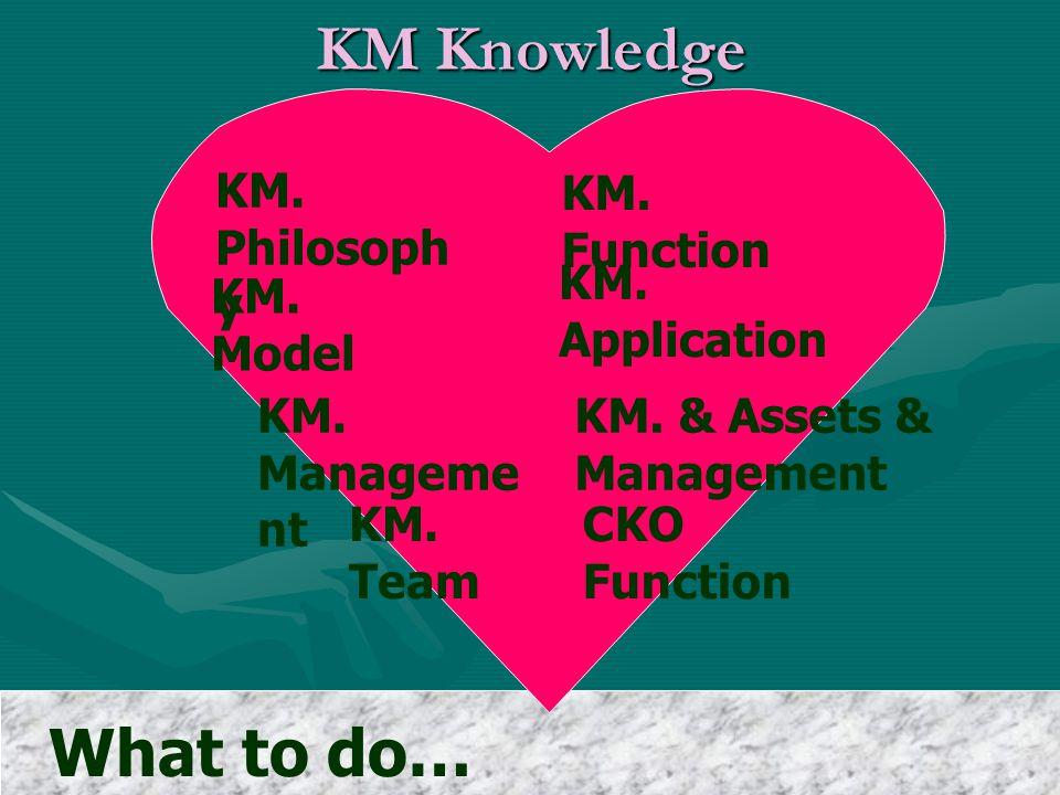 KM Philosophy ทำโดยไม่รู้มีความ เสี่ยง รู้แล้วไม่ทำ ไร้ ความหมาย ไม่รู้และไม่ทำ ไร้ ประโยชน์ รู้แล้วทำทำอย่าง ผู้รู้ KM คือทำในสิ่งที่รู้ และ ไม่รู้ในสิ่งที่ทำ ทุกสรรพสิ่งคือการเรียนรู้ แล้ว เรียนรู้ในทุกสรรพสิ่ง ทุกสรรพสิ่งคือการเรียนรู้ แล้ว เรียนรู้ในทุกสรรพสิ่ง