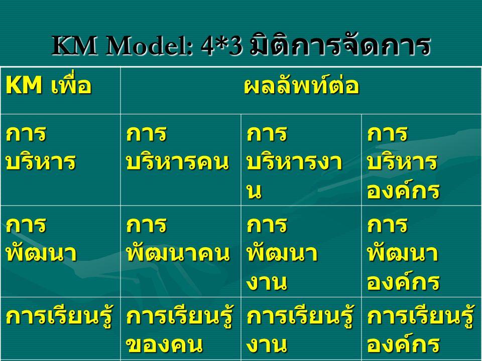 KM Model: 4*3 มิติการจัดการ KM เพื่อ ผลลัพท์ต่อ การ บริหาร การ บริหารคน การ บริหารงา น การ บริหาร องค์กร การ พัฒนา การ พัฒนาคน การ พัฒนา งาน การ พัฒนา องค์กร การเรียนรู้ การเรียนรู้ ของคน การเรียนรู้ งาน การเรียนรู้ องค์กร สร้าง มูลค่าเพิ่ม มูลค่าเพิ่ม คน มูลค่าเพิ่ม งาน มูลค่าเพิ่ม องค์กร