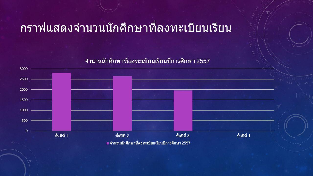 กราฟแสดงจำนวนนักศึกษาที่ลงทะเบียนเรียน