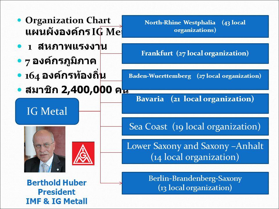 Organization Chart แผนผังองค์กร IG Metall 1 สหภาพแรงงาน 7 องค์กรภูมิภาค 164 องค์กรท้องถิ่น สมาชิก 2,400,000 คน North-Rhine Westphalia (43 local organi