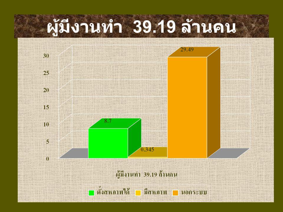 เราจะเดินหน้ารวมกลุ่มแรงงานในประเทศไทย ให้เป็นกลุ่มก้อนเพื่อสร้างความเข้มแข็งและ อำนาจต่อรองที่เป็นเอกภาพเพื่อผู้ใช้แรงงาน ในประเทศไทยและทั่วโลก เพราะ...