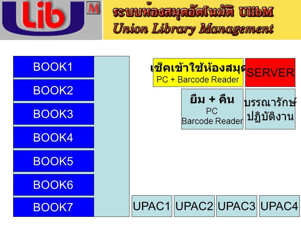 เช็คเข้าใช้ห้องสมุด PC + Barcode Reader SERVER ยืม + คืน PC Barcode Reader บรรณารักษ์ ปฏิบัติงาน UPAC1UPAC2UPAC3UPAC4 BOOK1 BOOK2 BOOK3 BOOK4 BOOK5 BO