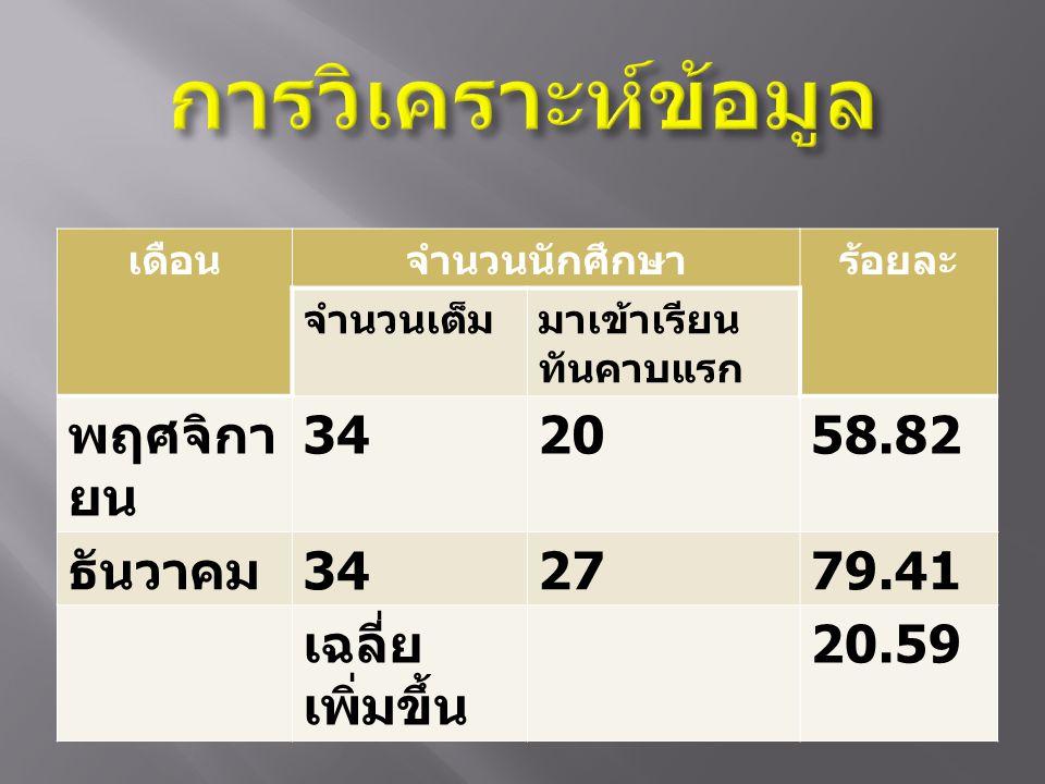 เดือนจำนวนนักศึกษาร้อยละ จำนวนเต็มมาเข้าเรียน ทันคาบแรก พฤศจิกา ยน 342058.82 ธันวาคม 342779.41 เฉลี่ย เพิ่มขึ้น 20.59