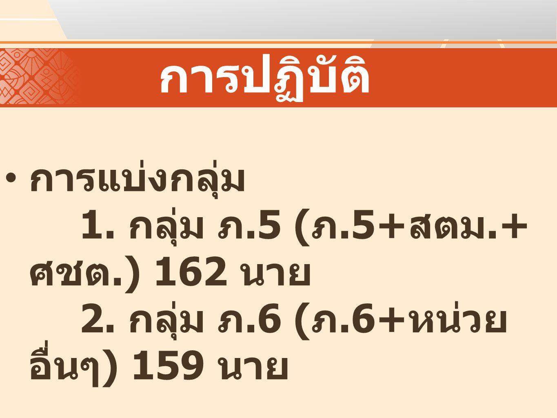 การปฏิบัติ การแบ่งกลุ่ม 1. กลุ่ม ภ.5 ( ภ.5+ สตม.+ ศชต.) 162 นาย 2. กลุ่ม ภ.6 ( ภ.6+ หน่วย อื่นๆ ) 159 นาย