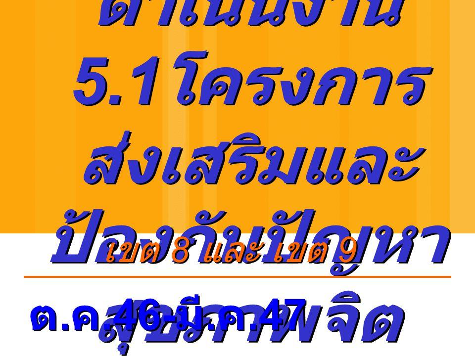ผลการ ดำเนินงาน 5.1 โครงการ ส่งเสริมและ ป้องกันปัญหา สุขภาพจิต ต. ค.46- มี. ค.47 เขต 8 และ เขต 9