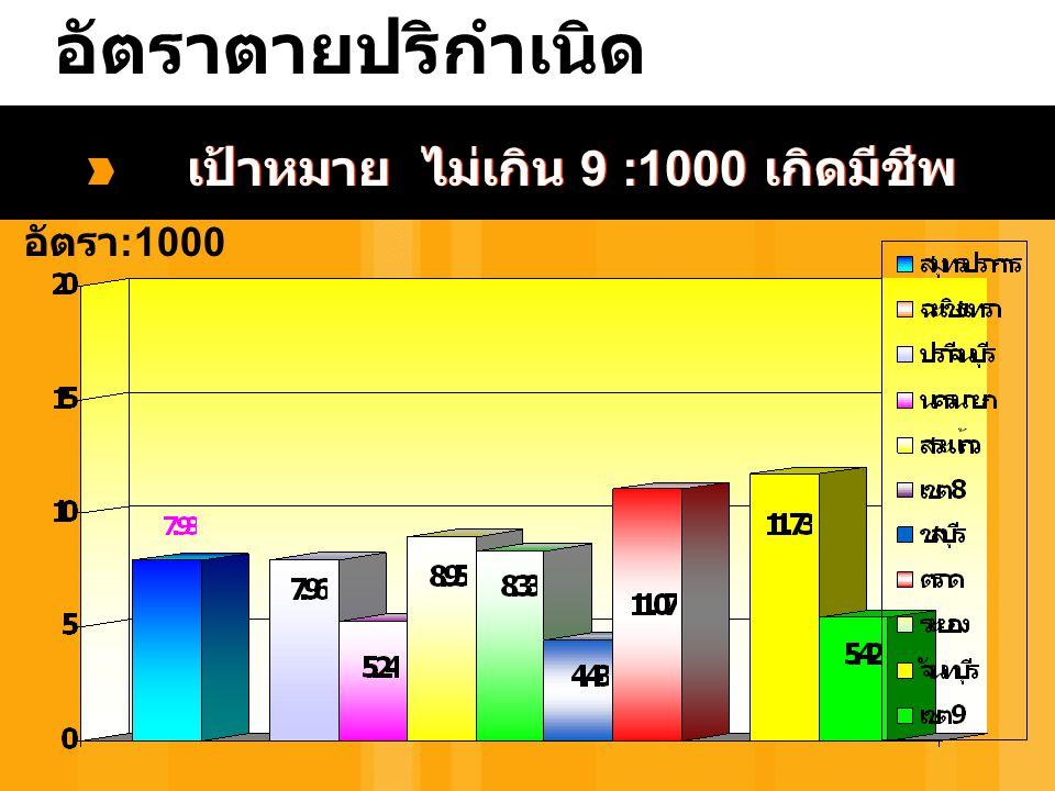อัตราตายปริกำเนิด เป้าหมาย ไม่เกิน 9 :1000 เกิดมีชีพ อัตรา :1000