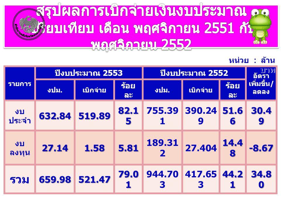 รายการ ปีงบประมาณ 2553 ปีงบประมาณ 2552 อัตรา เพิ่มขึ้น / ลดลง งปม. เบิกจ่าย ร้อย ละ งปม. เบิกจ่าย ร้อย ละ งบ ประจำ632.84519.89 82.1 5 755.39 1 390.24