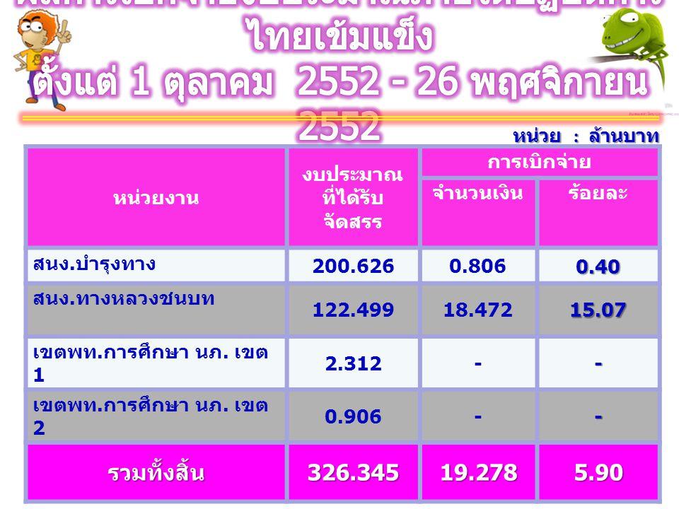 หน่วย : ล้านบาท หน่วยงาน งบประมาณ ที่ได้รับ จัดสรร การเบิกจ่าย จำนวนเงินร้อยละ สนง. บำรุงทาง 200.6260.8060.40 สนง. ทางหลวงชนบท 122.49918.47215.07 เขตพ