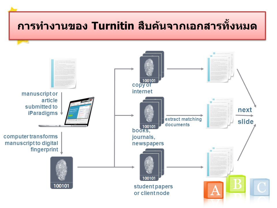 Digital fingerprint of the manuscript/article is remapped into a high dimensional space and test for clustering การทำงานของ Turnitin
