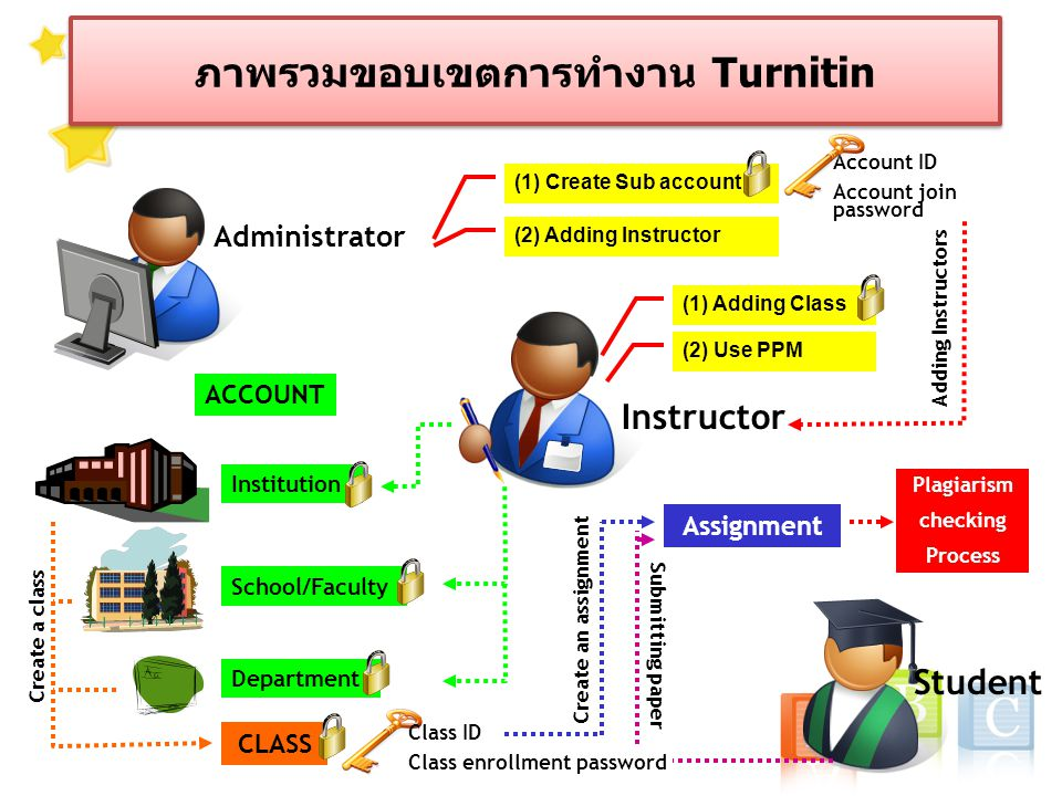 ภาพรวมขอบเขตการทำงาน Turnitin Administrator Instructor Student (1) Create Sub account (2) Adding Instructor Account ID Account join password Institution School/Faculty Department ACCOUNT CLASS Class ID Class enrollment password Assignment Submitting paper Create an assignment Create a class Adding Instructors Plagiarism checking Process (1) Adding Class (2) Use PPM